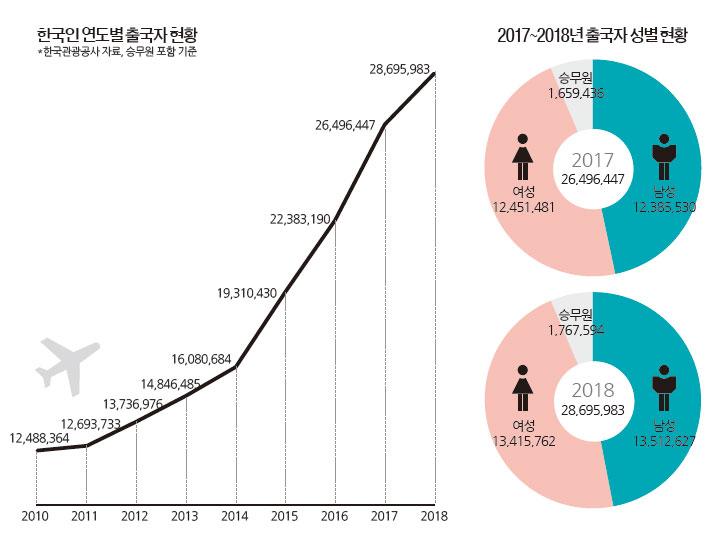 한국인 연도별 출국자 현황